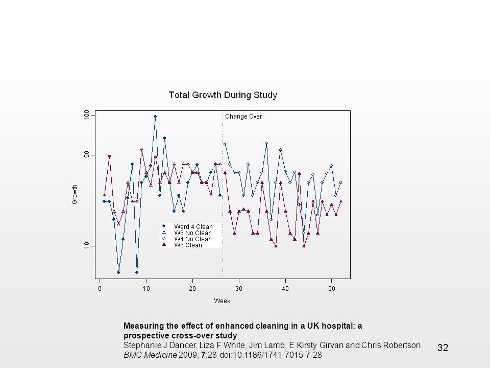 32 Measuring the effect of enhanced cleaning in a UK hospital: a prospective cross-over study Stephanie J Dancer, Liza F White, Jim Lamb, E Kirsty Girvan and Chris Robertson BMC Medicine 2009, 7:28 doi:10.1186/1741-7015-7-28