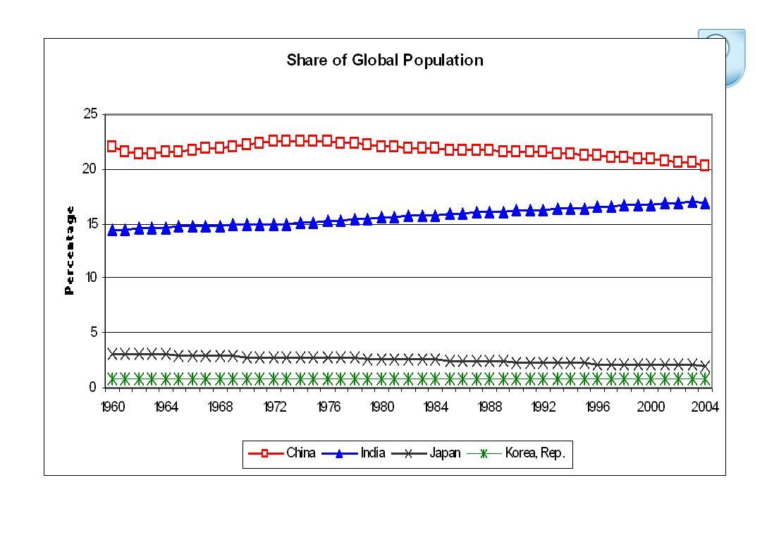 Value of SSA and China C+T exports to US, 2004/2006 AGOA-2685 Kenya-5113 Lesotho-15171 Madagascar-26108 Mauritius-48104 SA-5389 Swazi-24136