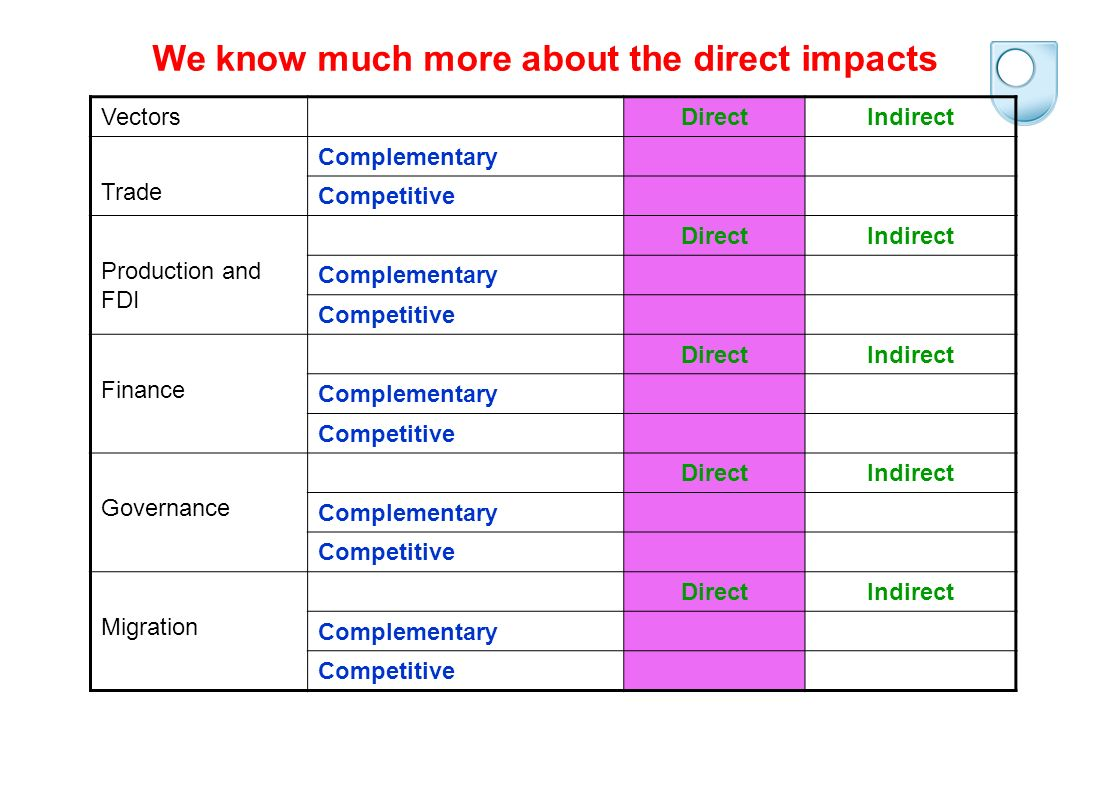 VectorsDirectIndirect Trade Complementary Competitive Production and FDI DirectIndirect Complementary Competitive Finance DirectIndirect Complementary Competitive Governance DirectIndirect Complementary Competitive Migration DirectIndirect Complementary Competitive From the rich country perspective, we tend to focus on the competitive effects