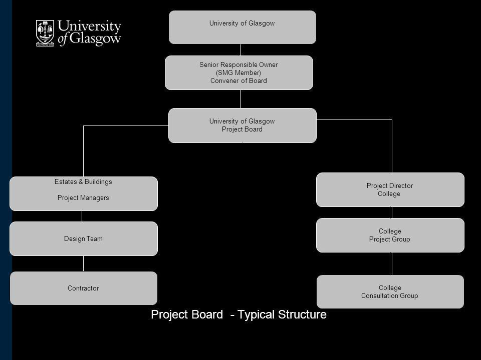 University of Glasgow Senior Responsible Owner (SMG Member) Convener of Board Project Director College Project Group College Consultation Group Estates & Buildings Project Managers Design Team Contractor University of Glasgow Project Board Project Board - Typical Structure
