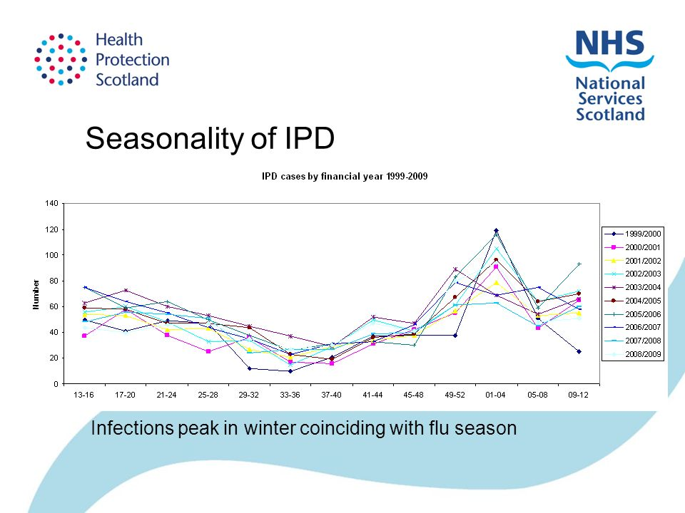 Seasonality of IPD Infections peak in winter coinciding with flu season