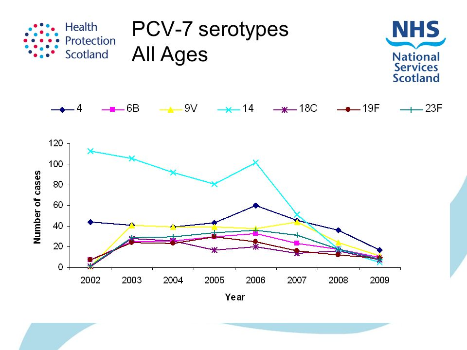 PCV-7 serotypes All Ages
