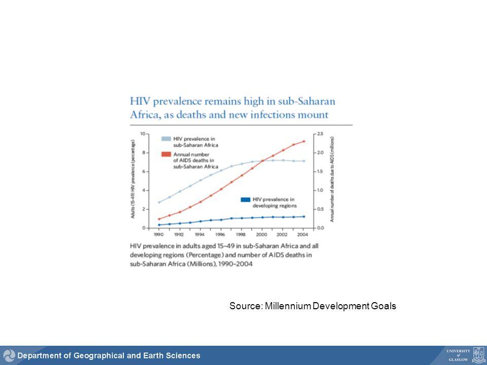 Source: Millennium Development Goals