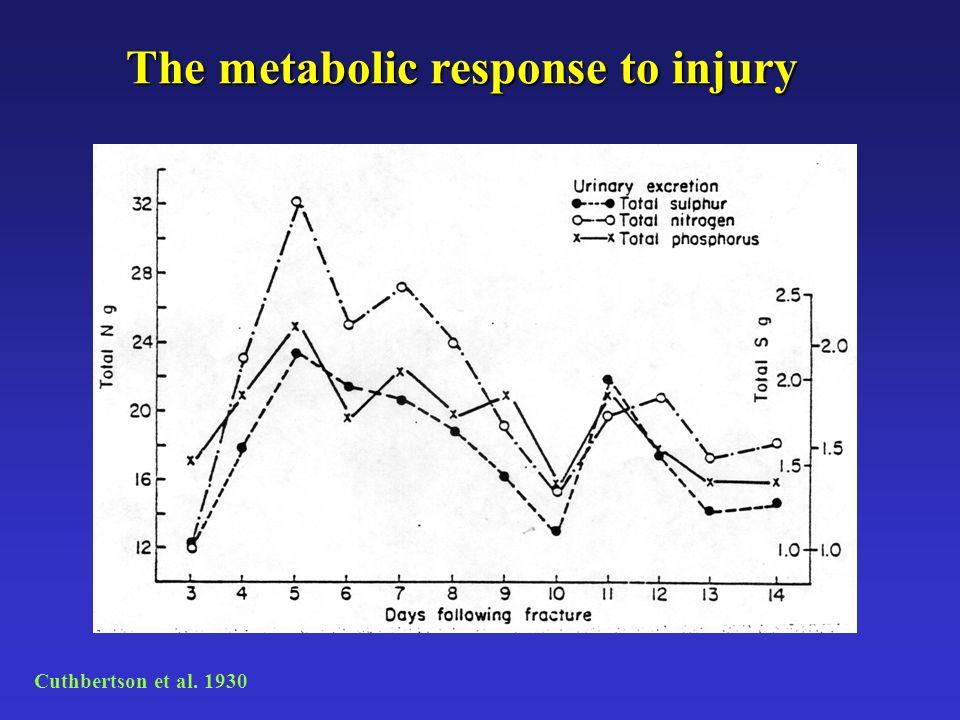 Cuthbertson et al. 1930 The metabolic response to injury