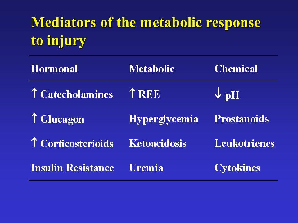 Mediators of the metabolic response to injury