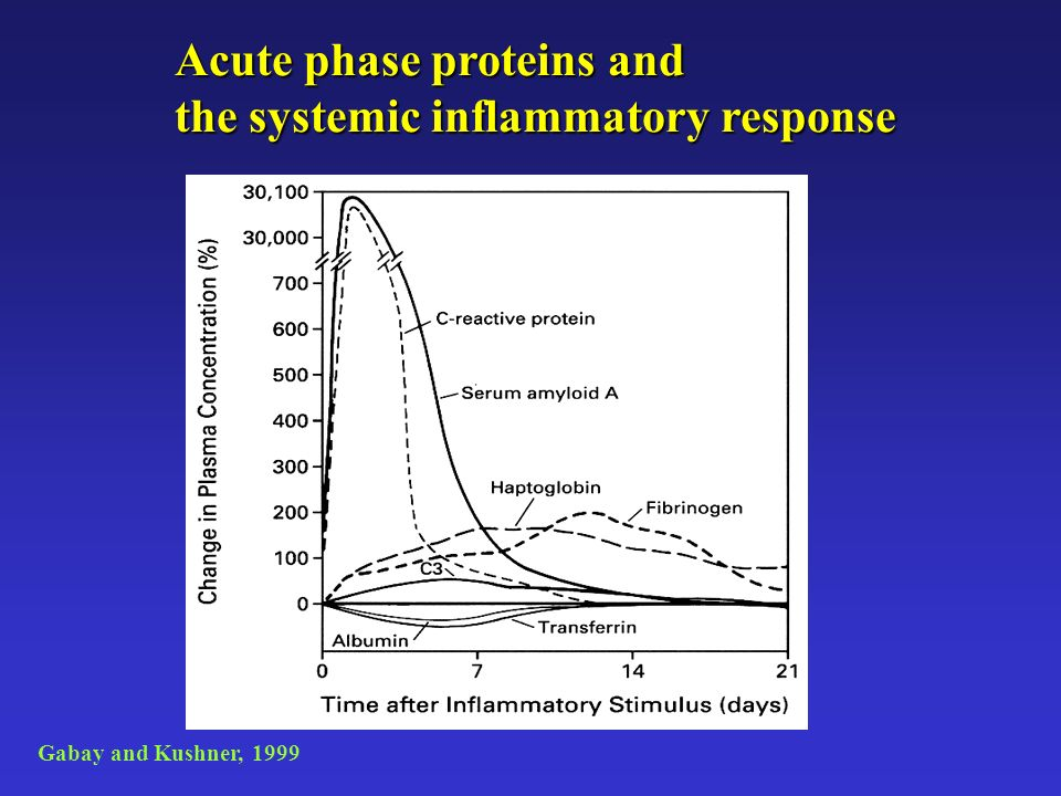 Acute phase proteins and the systemic inflammatory response Gabay and Kushner, 1999