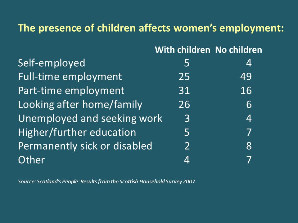 The presence of children affects womens employment: With children No children Self-employed 5 4 Full-time employment 25 49 Part-time employment 31 16
