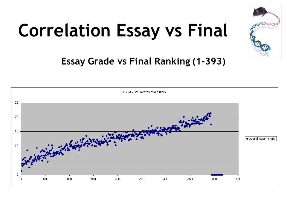 Correlation Essay vs Final Essay Grade vs Final Ranking (1-393)