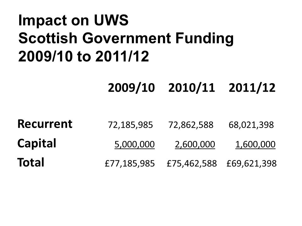 Impact on UWS Scottish Government Funding 2009/10 to 2011/12 2009/102010/112011/12 Recurrent 72,185,98572,862,58868,021,398 Capital 5,000,000 2,600,000 1,600,000 Total £77,185,985 £75,462,588 £69,621,398