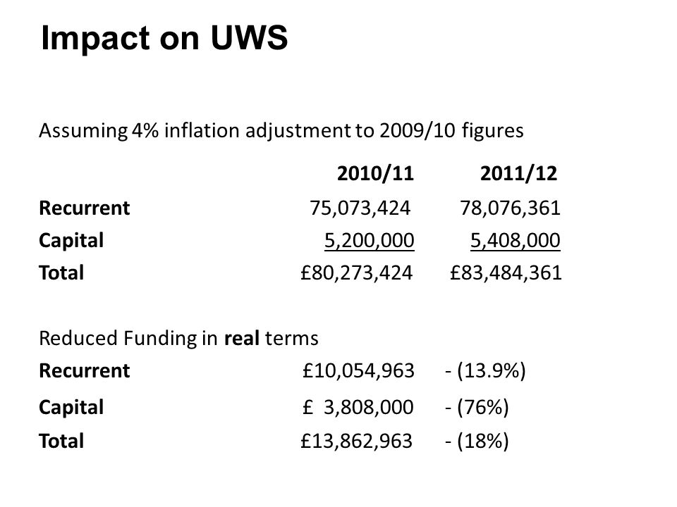 Impact on UWS Assuming 4% inflation adjustment to 2009/10 figures 2010/11 2011/12 Recurrent75,073,424 78,076,361 Capital 5,200,000 5,408,000 Total £80,273,424 £83,484,361 Reduced Funding in real terms Recurrent £10,054,963- (13.9%) Capital £ 3,808,000- (76%) Total £13,862,963- (18%)