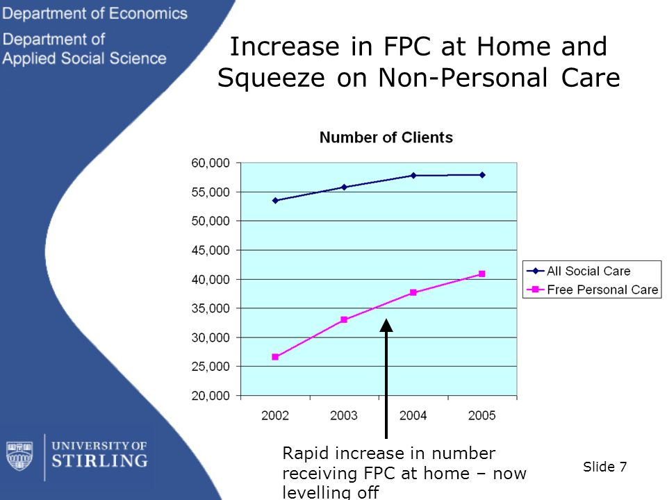 Slide 7 Increase in FPC at Home and Squeeze on Non-Personal Care Rapid increase in number receiving FPC at home – now levelling off