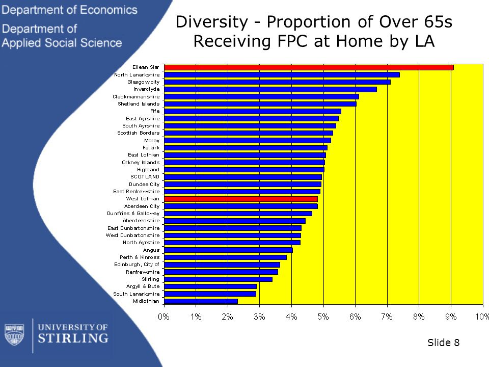 Slide 8 Diversity - Proportion of Over 65s Receiving FPC at Home by LA