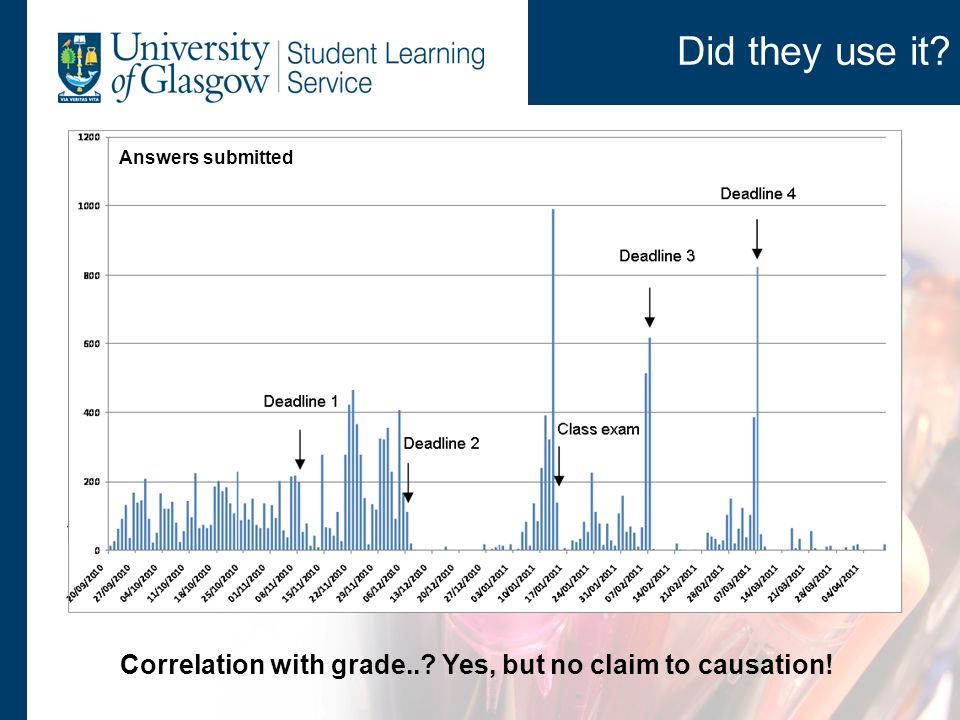 Did they use it? Questions authored Answers submitted Correlation with grade..? Yes, but no claim to causation!