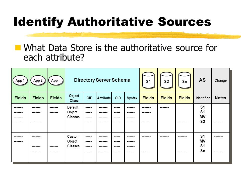 Identify Authoritative Sources What Data Store is the authoritative source for each attribute? App 1 App 2 App n App 1 Fields ------- Fields ------- F