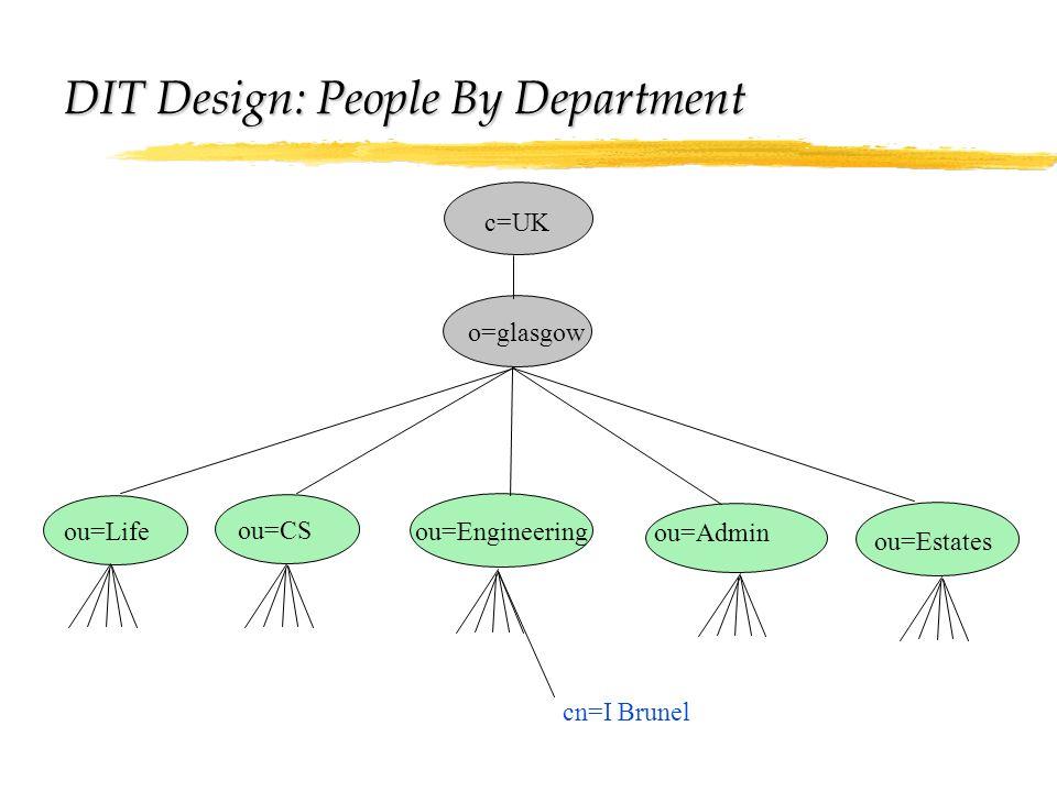 c=UK o=glasgow ou=Life ou=Admin ou=CS ou=Engineering cn=I Brunel ou=Estates DIT Design: People By Department