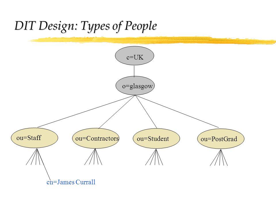 ou=Staff ou=Student ou=Contractors ou=PostGrad cn=James Currall c=UK o=glasgow DIT Design: Types of People