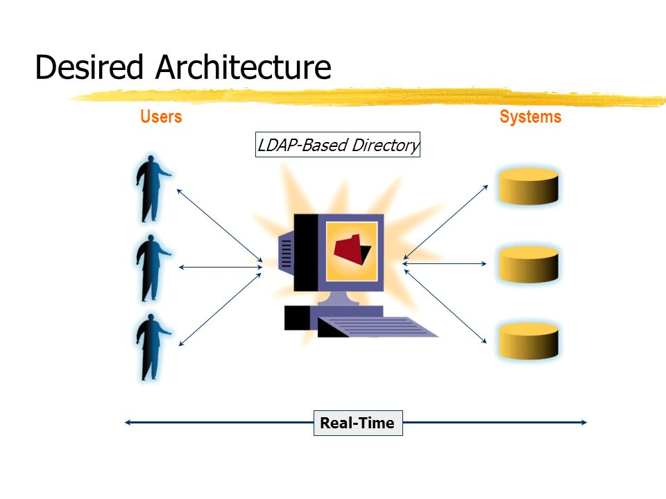 Desired Architecture SystemsUsers LDAP-Based Directory Real-Time