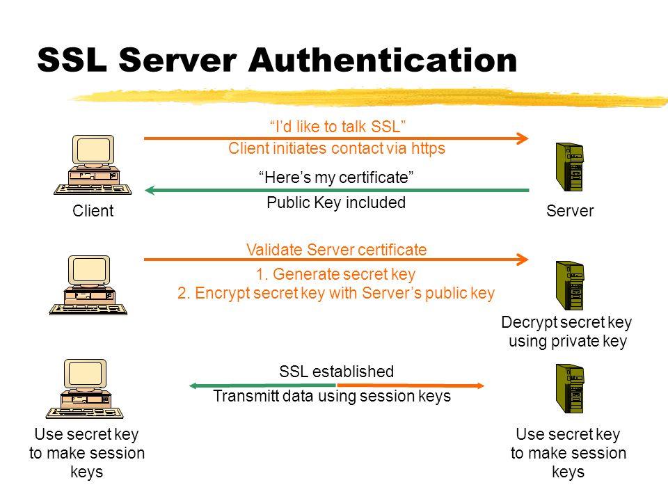 SSL Server Authentication Client initiates contact via https Heres my certificate Public Key included 1. Generate secret key 2. Encrypt secret key wit