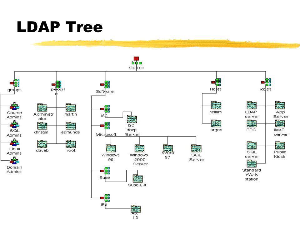 LDAP Tree
