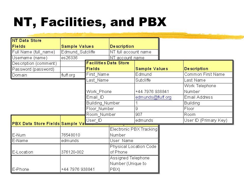 NT, Facilities, and PBX