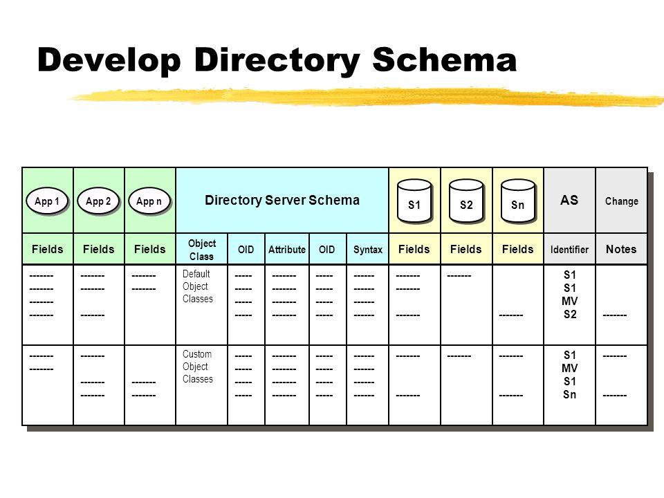 App 1 App 2 App n App 1 Fields ------- Fields ------- Fields ------- App 2 App n Directory Server Schema Object Class Object Class Default Object Clas