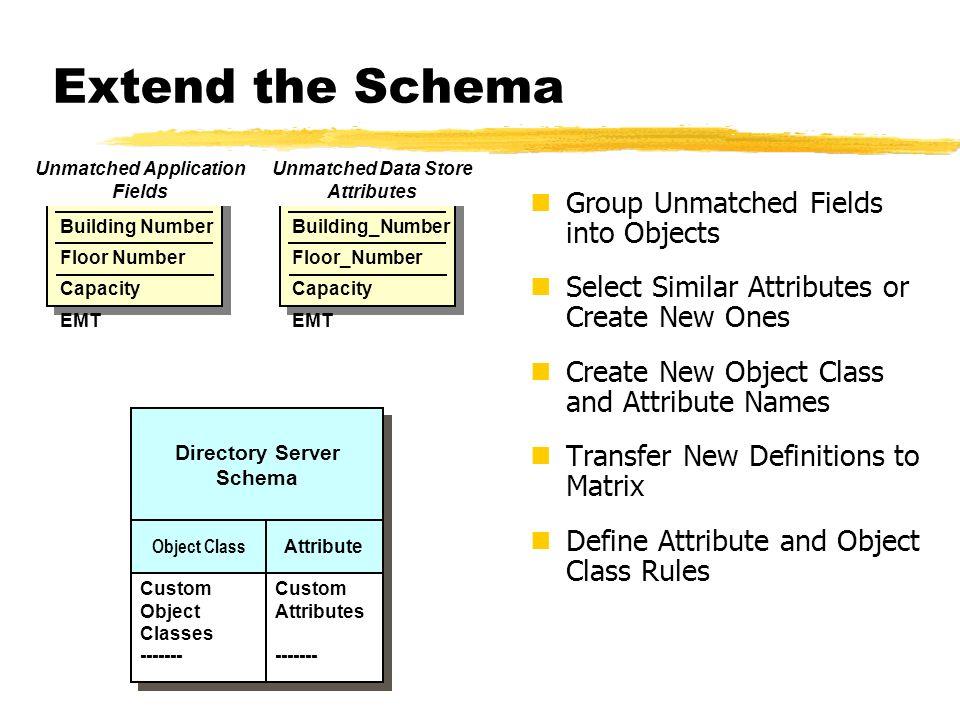 Unmatched Application Fields Building Number Floor Number Capacity EMT Directory Server Schema Object Class Custom Object Classes ------- Custom Objec