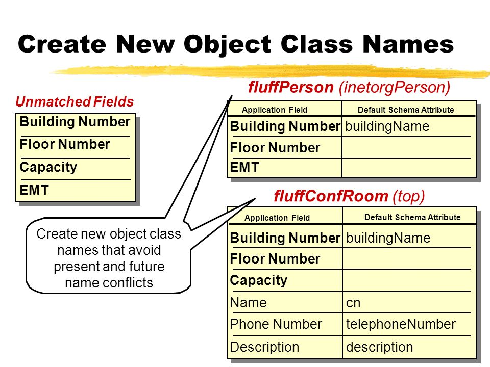 Create New Object Class Names Building Number Floor Number buildingName Application Field Default Schema Attribute EMT Unmatched Fields Building Numbe