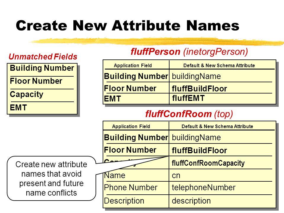 Create New Attribute Names fluffPerson (inetorgPerson) fluffConfRoom (top) Building Number Floor Number Capacity Name Phone Number Description cn tele