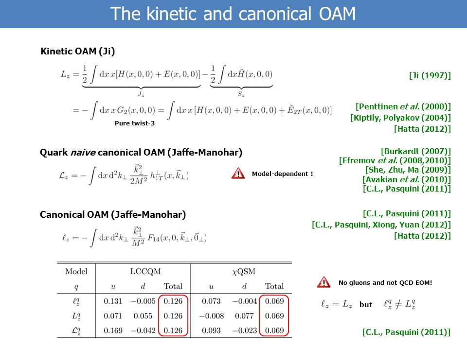 The kinetic and canonical OAM Quark naive canonical OAM (Jaffe-Manohar) [Burkardt (2007)] [Efremov et al.