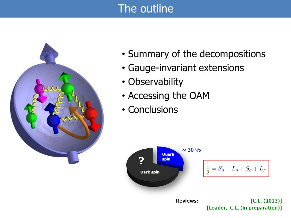 The outline Summary of the decompositions Gauge-invariant extensions Observability Accessing the OAM Conclusions [C.L.