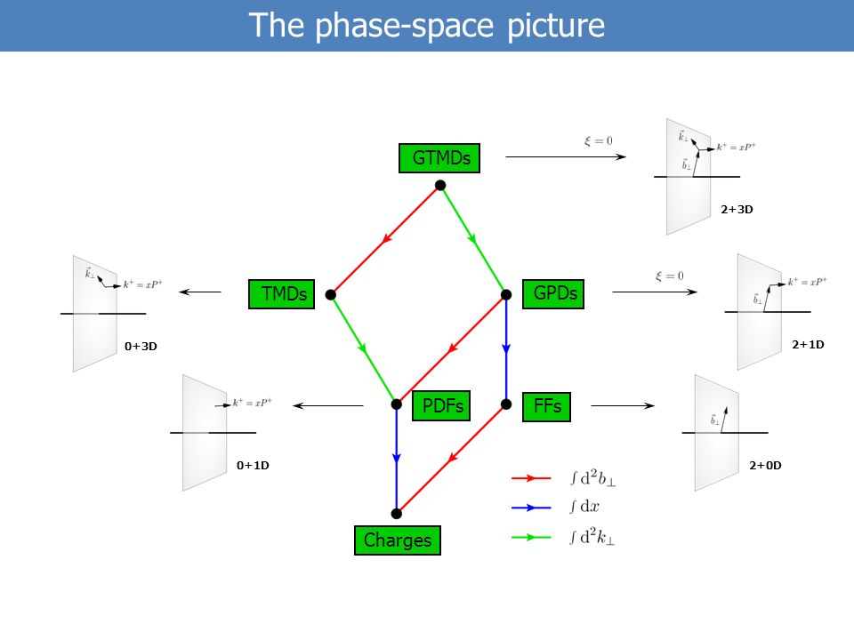 The phase-space picture GTMDs TMDs FFsPDFs Charges GPDs 2+3D 2+1D 2+0D 0+3D 0+1D