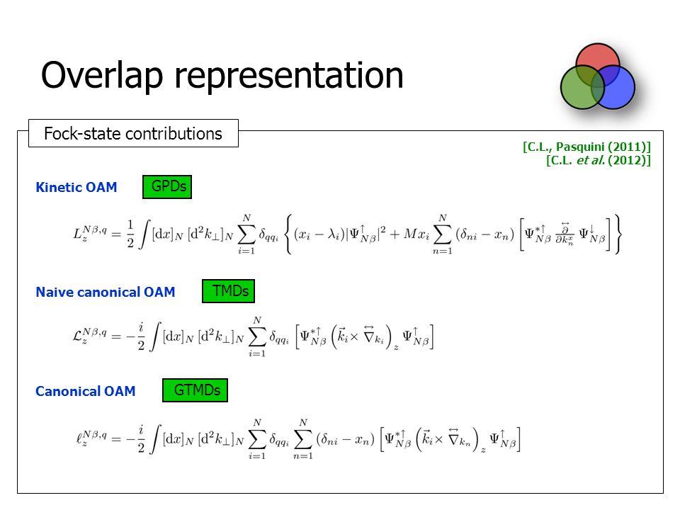 Fock-state contributions Overlap representation [C.L., Pasquini (2011)] [C.L.