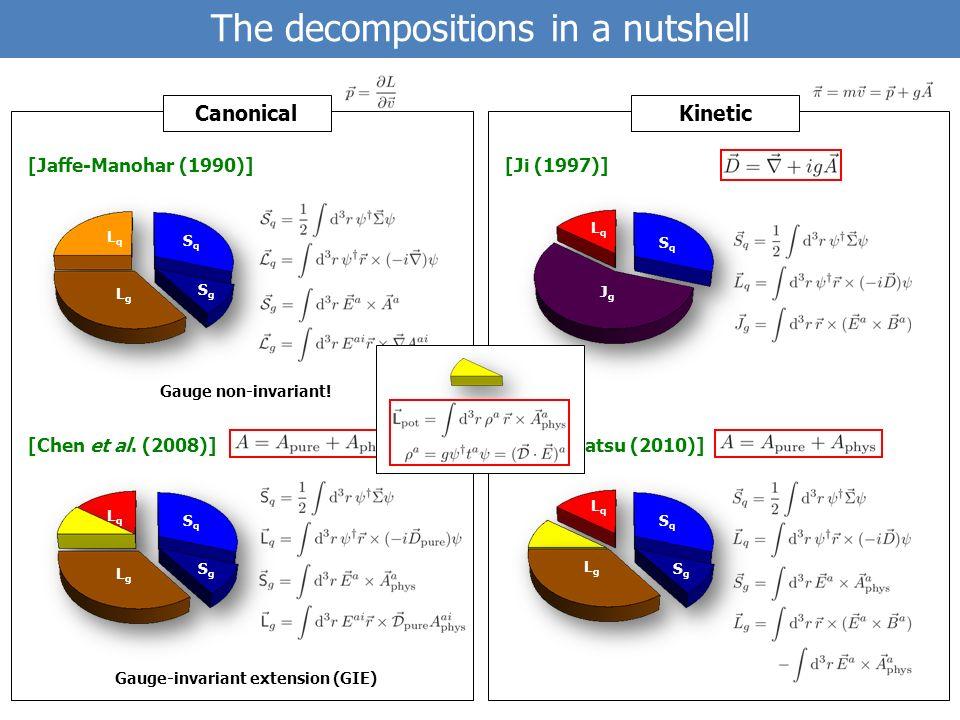 [Wakamatsu (2010)] [Ji (1997)] [Jaffe-Manohar (1990)] [Chen et al.