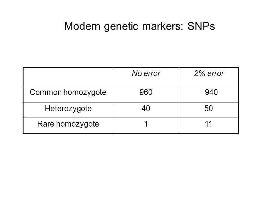 No error2% error Common homozygote960940 Heterozygote4050 Rare homozygote111