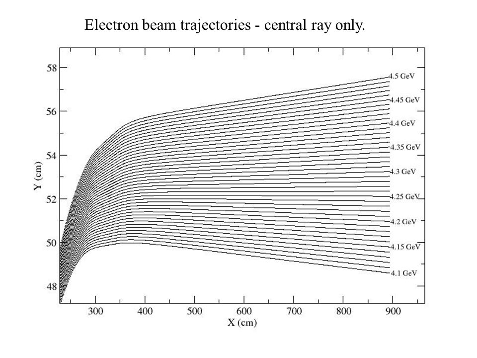 Electron beam trajectories - central ray only.