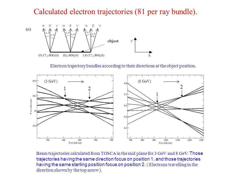 Calculated electron trajectories (81 per ray bundle). Beam trajectories calculated from TOSCA in the mid plane for 3 GeV and 8 GeV. Those trajectories