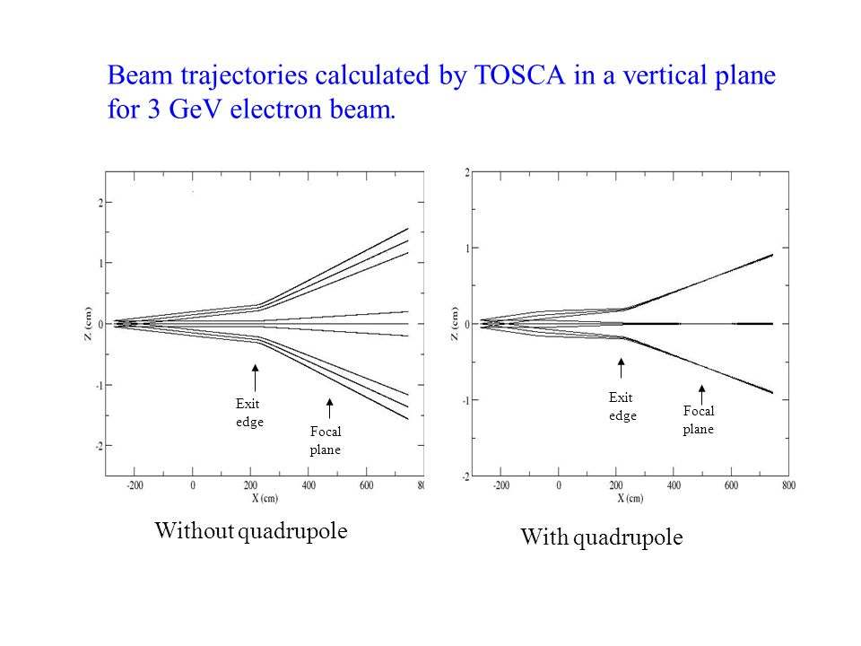 Beam trajectories calculated by TOSCA in a vertical plane for 3 GeV electron beam.