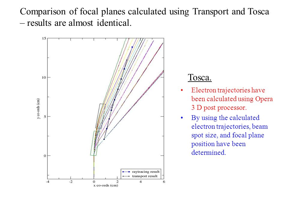 Electron trajectories have been calculated using Opera 3 D post processor. By using the calculated electron trajectories, beam spot size, and focal pl