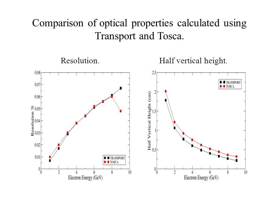 Comparison of optical properties calculated using Transport and Tosca.