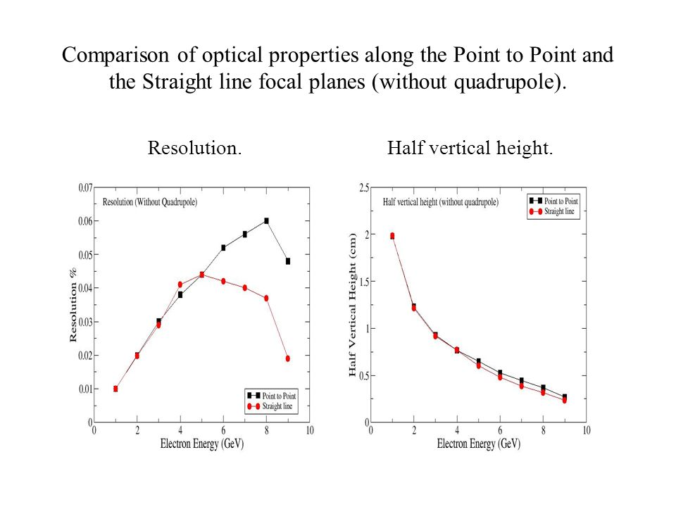Comparison of optical properties along the Point to Point and the Straight line focal planes (without quadrupole). Resolution.Half vertical height.