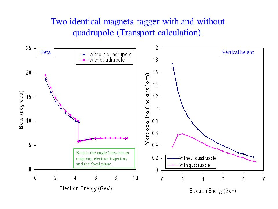 Beta Vertical height Two identical magnets tagger with and without quadrupole (Transport calculation).