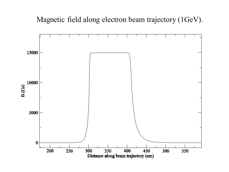 Detector positions Red line indicates the focal plane position calculated by using Transport.