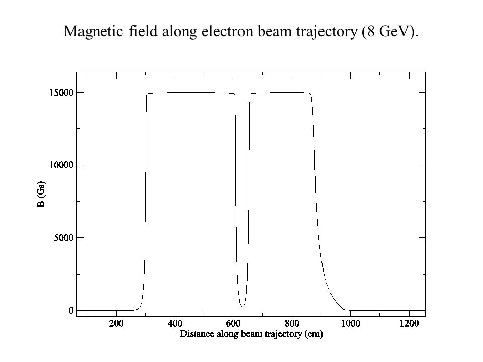 Magnetic field along electron beam trajectories between 3.9 and 5.0 GeV.