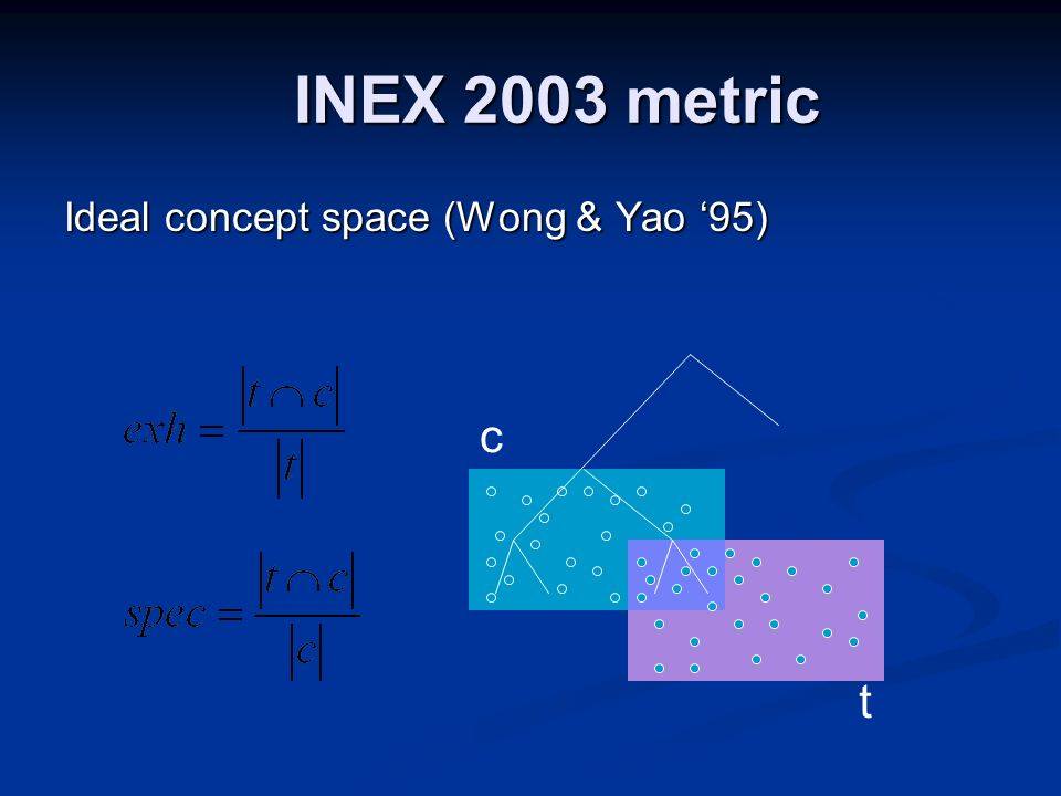 INEX 2003 metric Ideal concept space (Wong & Yao 95) c t