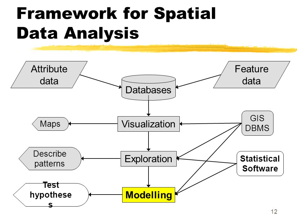 12 Framework for Spatial Data Analysis Visualization Exploration Modelling Attribute data Feature data Databases Maps Describe patterns Test hypothese s GIS DBMS Statistical Software
