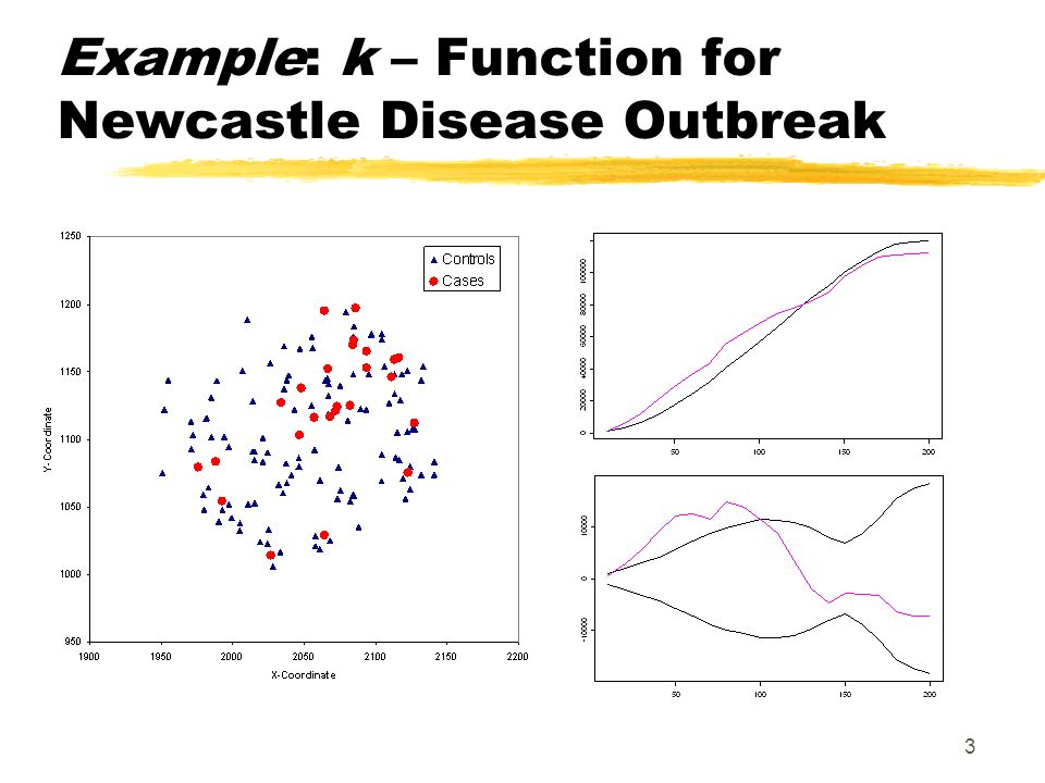 3 Example: k – Function for Newcastle Disease Outbreak