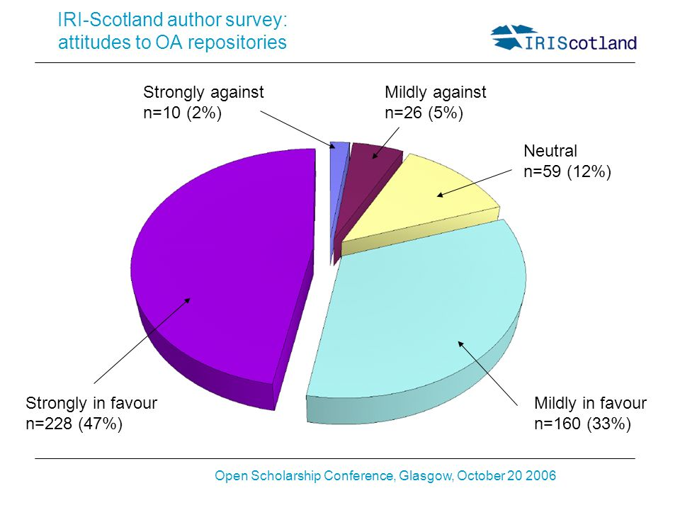 Open Scholarship Conference, Glasgow, October 20 2006 IRI-Scotland author survey: attitudes to OA repositories Strongly against n=10 (2%) Mildly against n=26 (5%) Neutral n=59 (12%) Mildly in favour n=160 (33%) Strongly in favour n=228 (47%)