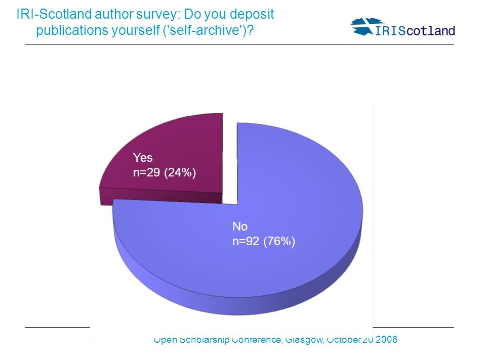 Open Scholarship Conference, Glasgow, October 20 2006 IRI-Scotland author survey: Do you deposit publications yourself ('self-archive')? Yes n=29 (24%