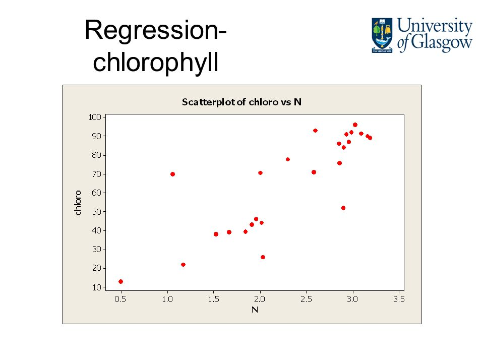 Regression- chlorophyll