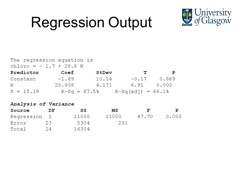 Regression Output The regression equation is chloro = - 1.7 + 28.8 N Predictor Coef StDev T P Constant -1.69 10.14 -0.17 0.869 N 28.808 4.171 6.91 0.0